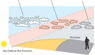 Horizon Antisolar