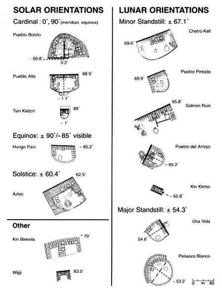 Chaco Canyon Astronomical Alignments