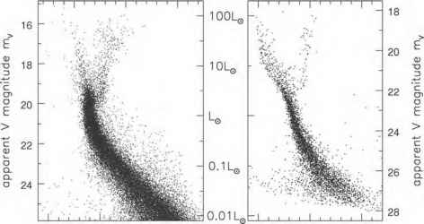 Wide Main Sequence Stars