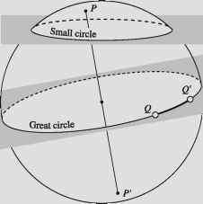 Spherical Triangle And Great Circle