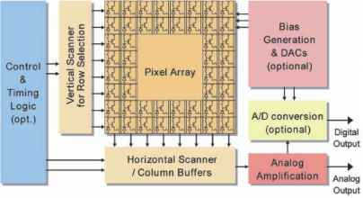 Mono Cmos Sensor Read Out Diagram