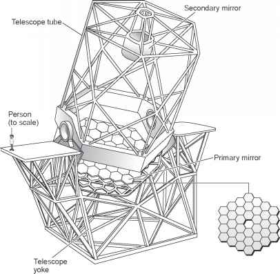 Structure Keck Telescope
