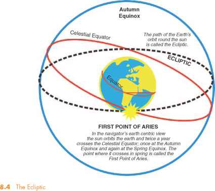 Ecliptic First Point Aries