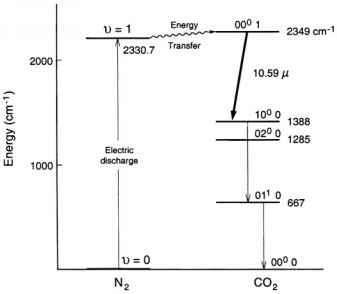 Co2 Laser Energy Level Diagram