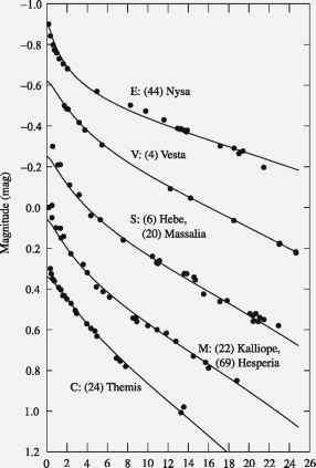 Asteroid Phase Curve