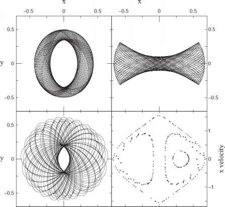 Surface Section Box Loop Orbits