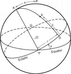 Ecliptic System