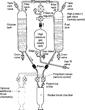 Rocket Propulsion Flow Scheme