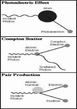 Pair Production Interaction Radiation