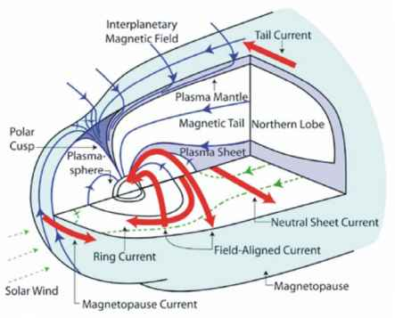 Terrestrial Ring Current