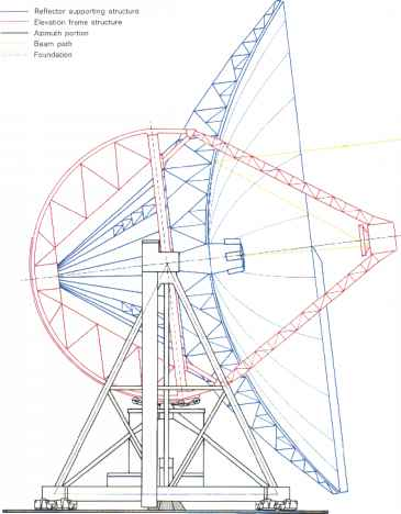 Radio Telescope Cross Section