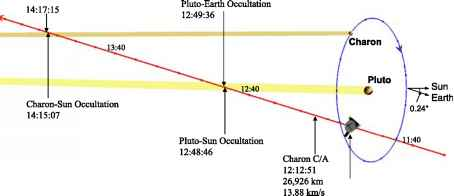 Occultation Observation Pluto Geometry