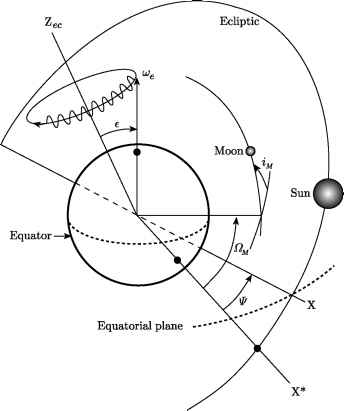 Precession And Nutation