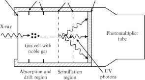 Gas Proportional Scintillation Counter