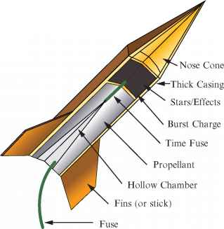 Solid Rocket Motor Design