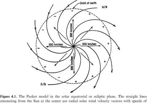 Parker Spiral Equation