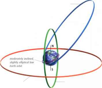 Geostationary Orbit Polar Orbit