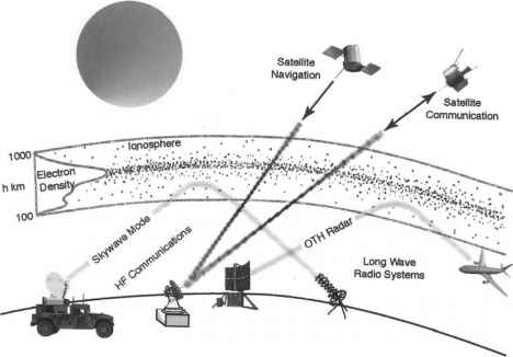 Ionosphere Telecommunication
