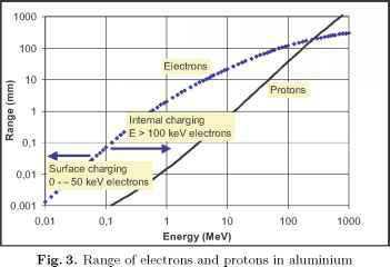 of penetration Range electron