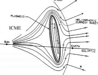 Icme Magnetic Clouds Nose