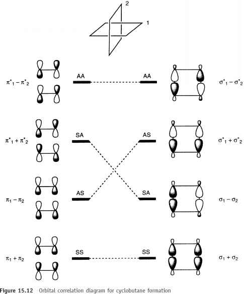 woodward hoffmann rules - wave function